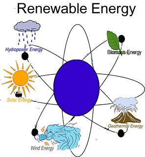 What is the best option for green energy