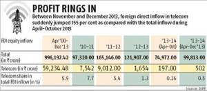 Telecom sees sudden jump in FDI