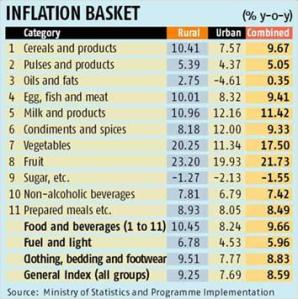 Retail inflation rises to 3-month high of 8.59%