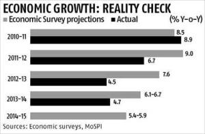 Slow economic recovery looms