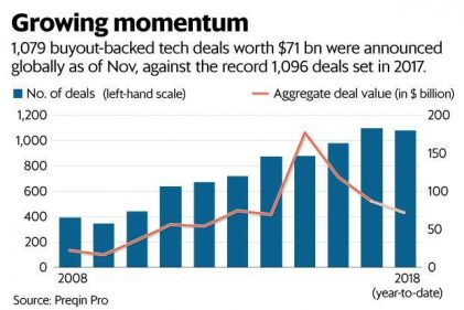 Private equity buyout deals in technology set for record high